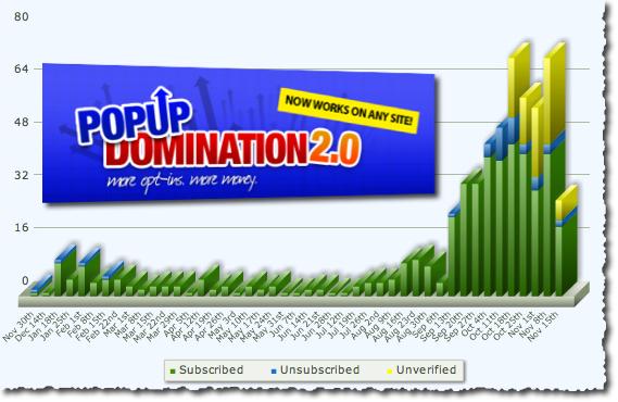 Popup Domination