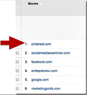 Measure traffic from Pinterest pins