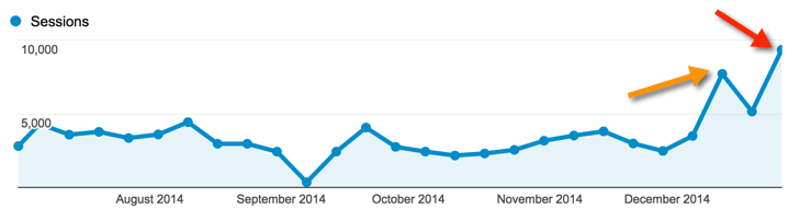 Google_Analytics_Growth