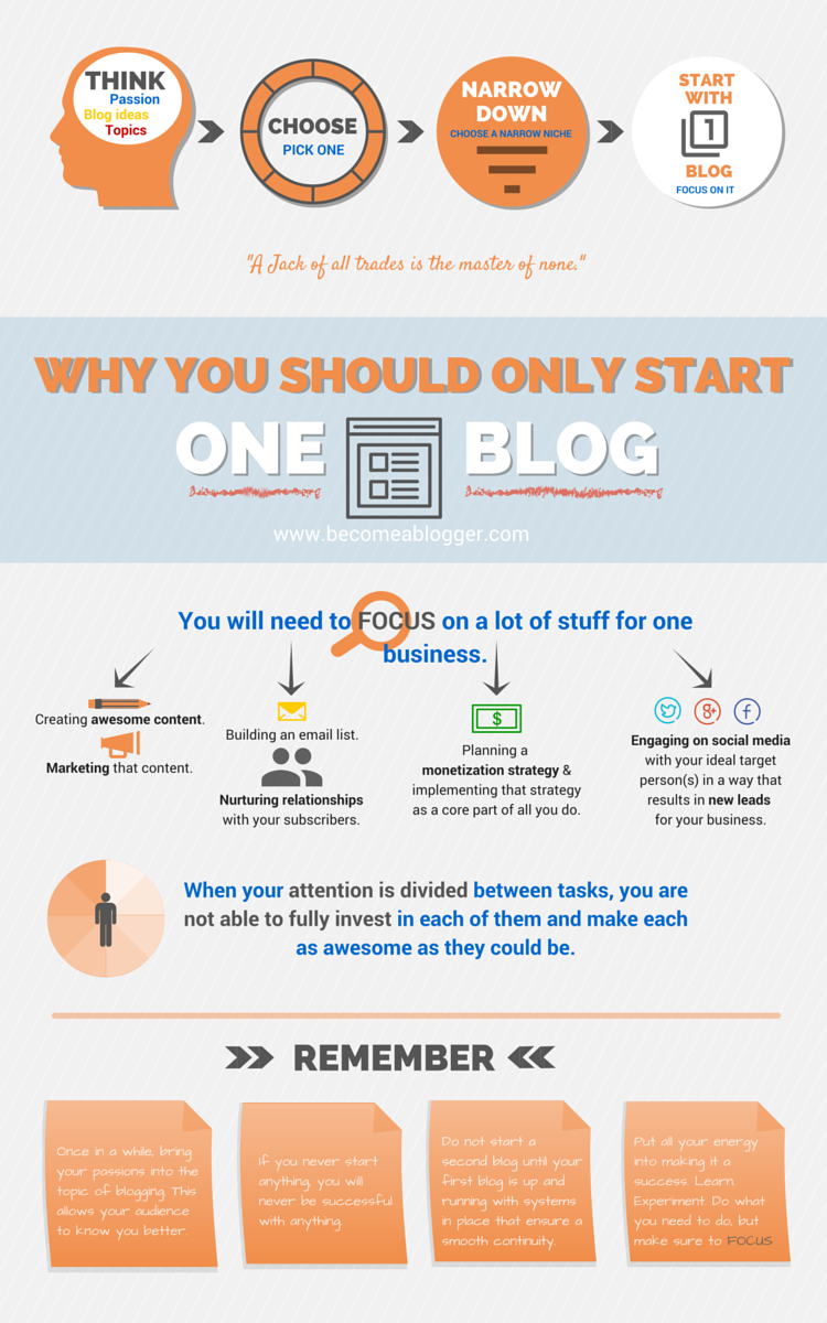 04_06_Why_One_Blog_Infographic