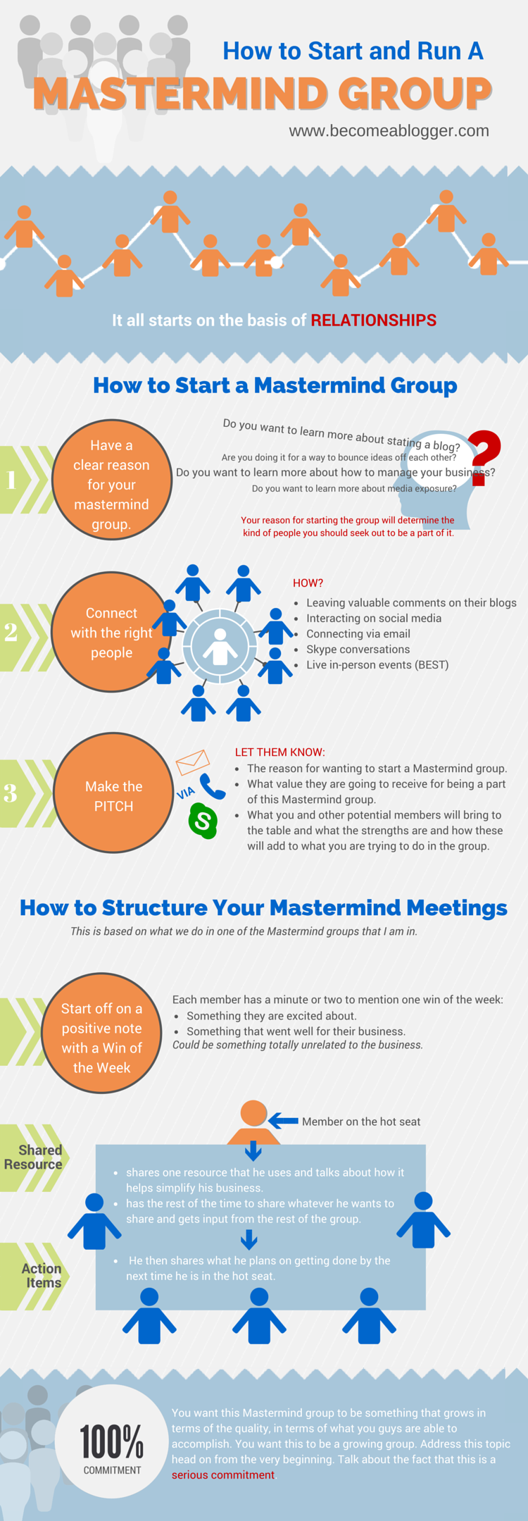 213_Mastermind-Group_Infographic