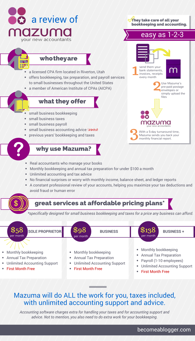 Mazuma-USA-Review_Infographic