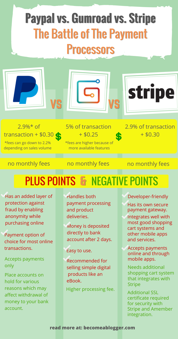 05_25_Payment-Processors_Infographic