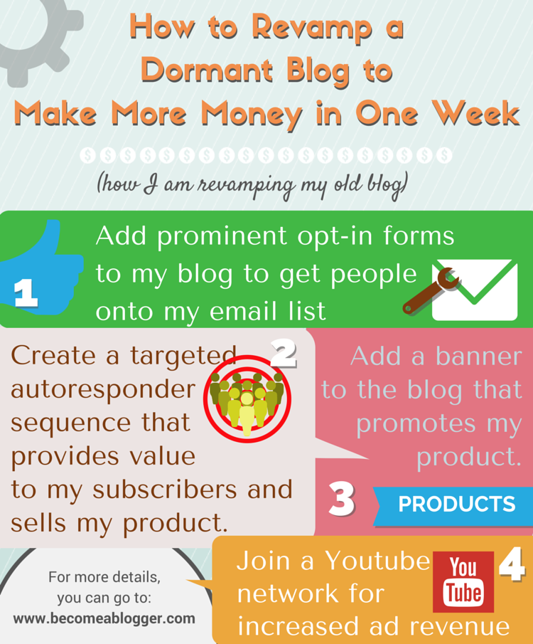 0629_Revamp-Old-Blog_Infographic 1