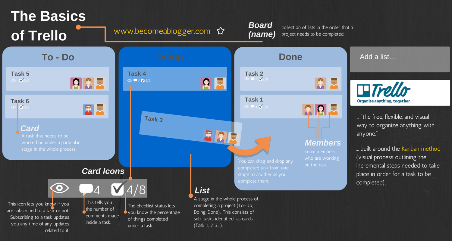 How I Use Trello To Manage My Blog And Team Become A Blogger
