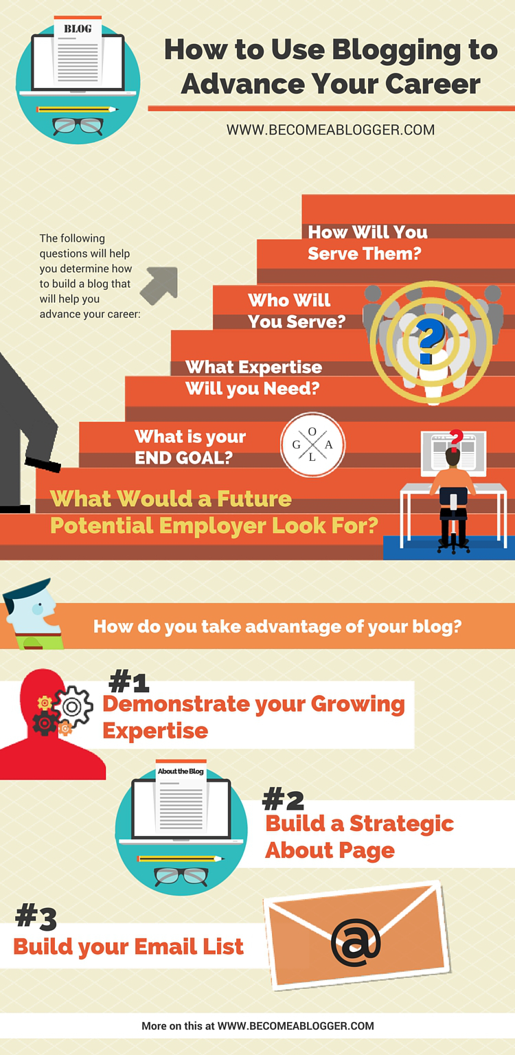 244_Blogging Career_Infographic