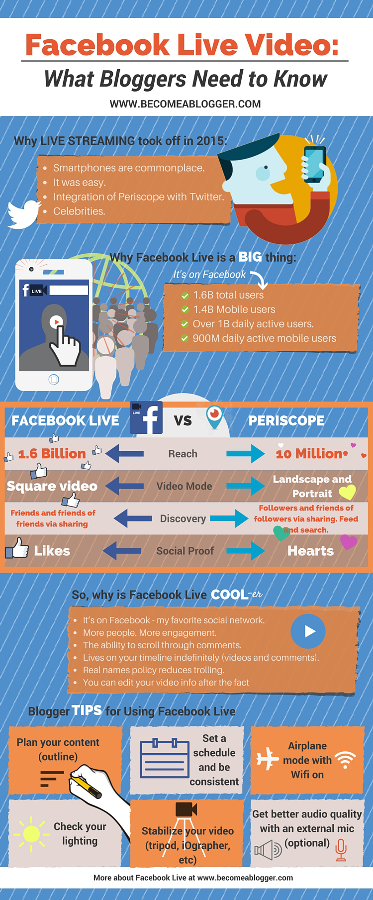 What Bloggers Need to Know About Facebook Live (Infographic)