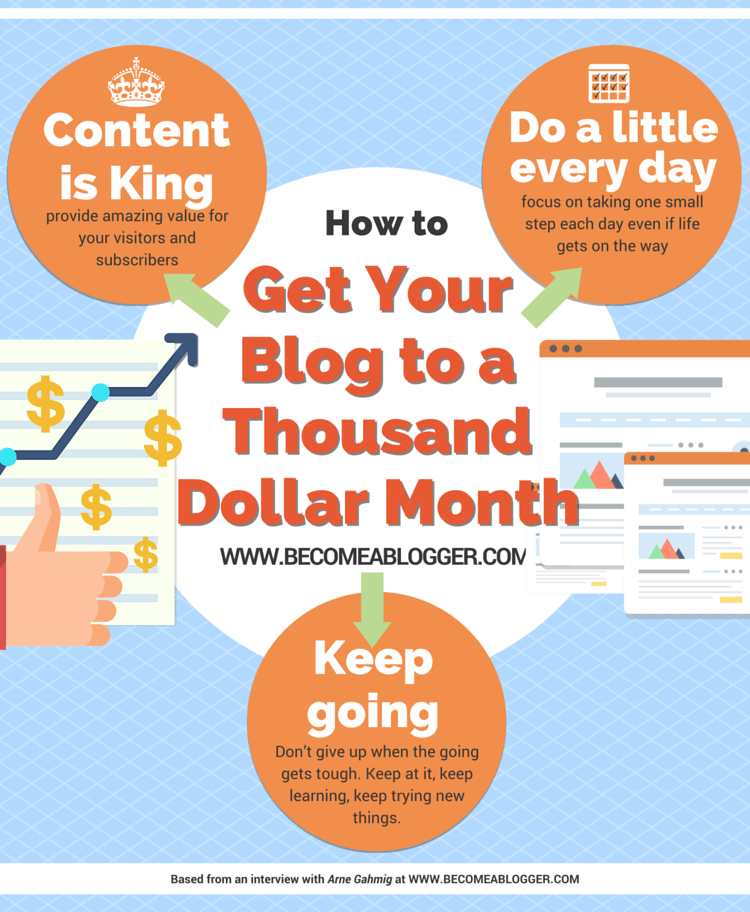 How to Get Your Blog to a Thousand Dollar Month - with Arne Gahmig