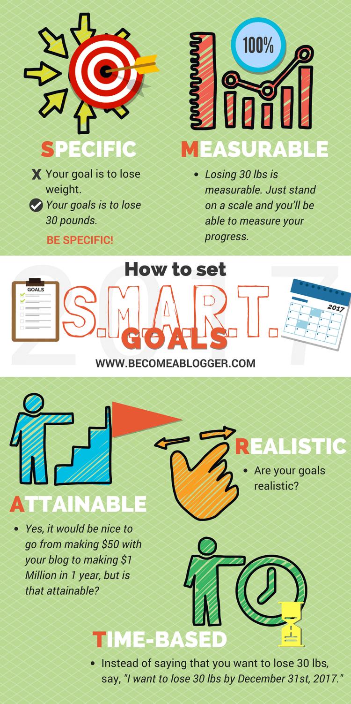 Create S.M.A.R.T. Goals