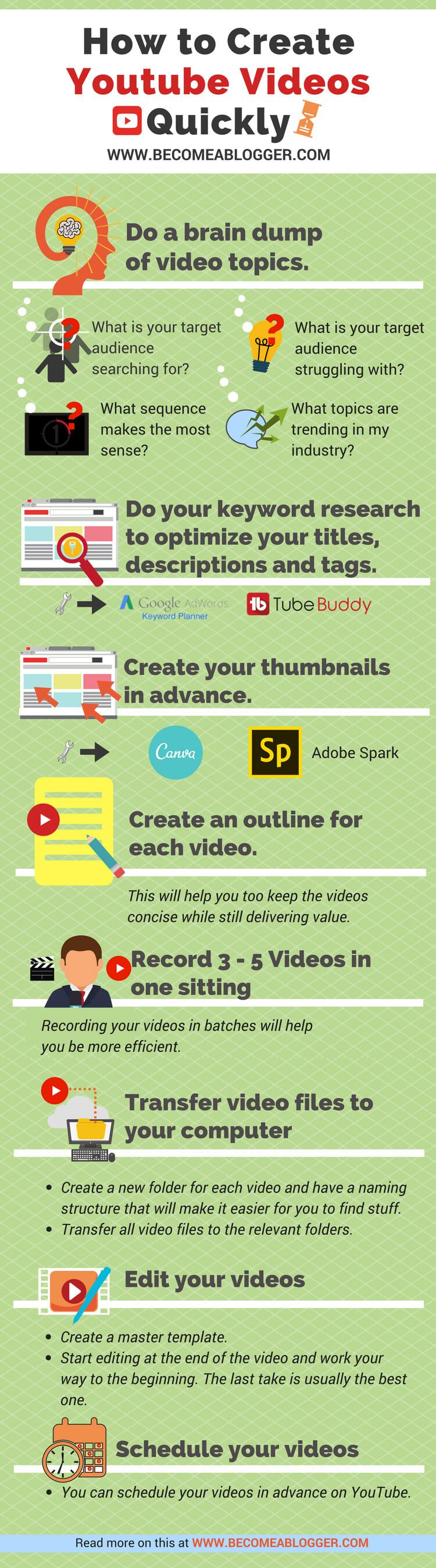 How to Create YouTube Videos Quickly