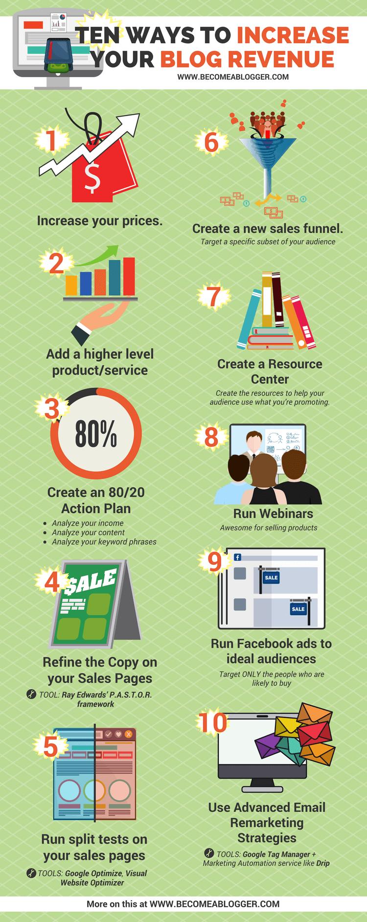 Increase Blog Revenue