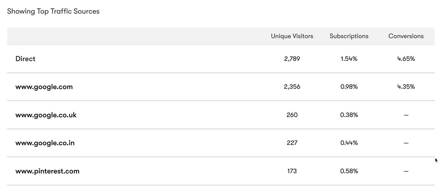 Drip Top Traffic Sources