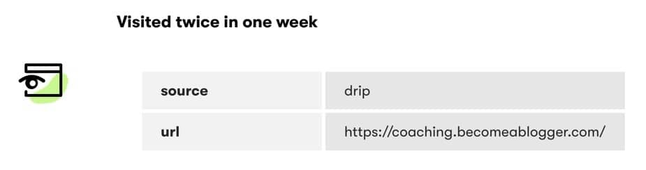 Drip Site Tracking