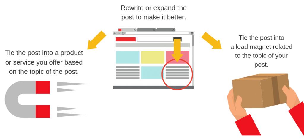 Optimizing with Google Analytics