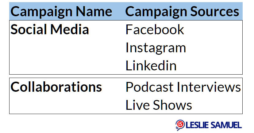 Campaign Names and campaign sources