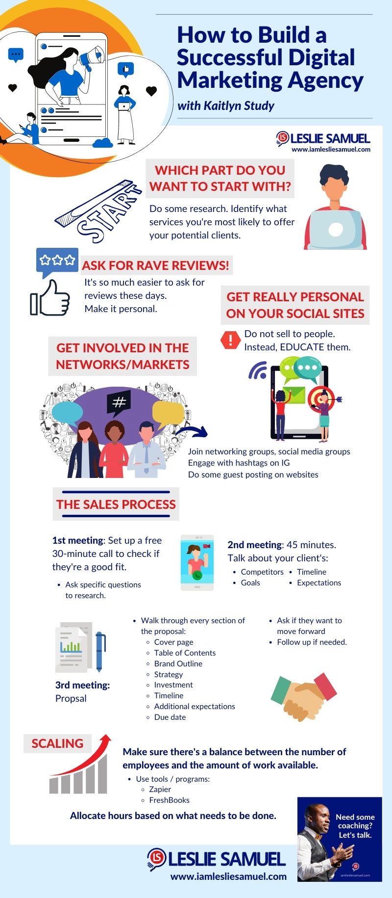 Infographic - How to Build a Digital Marketing Agency